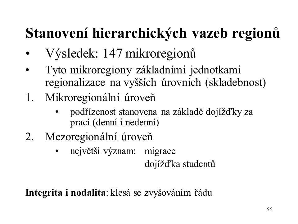 55 Stanovení hierarchických vazeb regionů Výsledek: 147 mikroregionů Tyto mikroregiony základními jednotkami regionalizace na vyšších úrovních (sklade