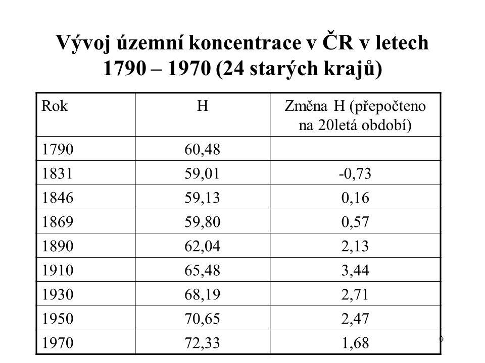 9 Vývoj územní koncentrace v ČR v letech 1790 – 1970 (24 starých krajů) RokHZměna H (přepočteno na 20letá období) 179060,48 183159,01-0,73 184659,130,