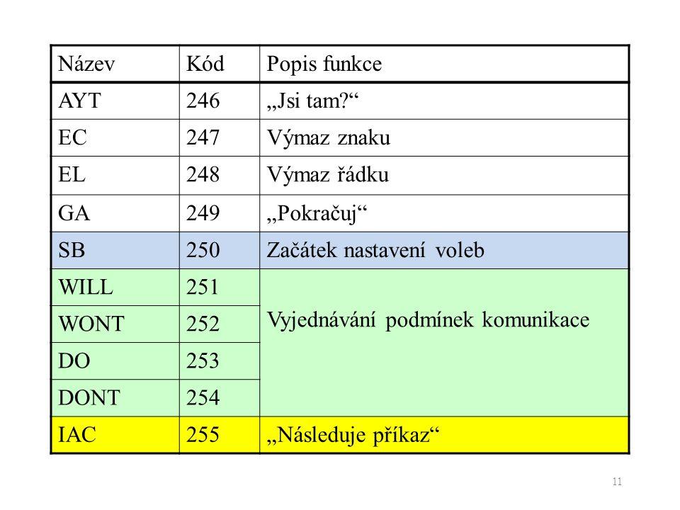 """NázevKódPopis funkce AYT246""""Jsi tam?"""" EC247Výmaz znaku EL248Výmaz řádku GA249""""Pokračuj"""" SB250Začátek nastavení voleb WILL251 Vyjednávání podmínek komu"""