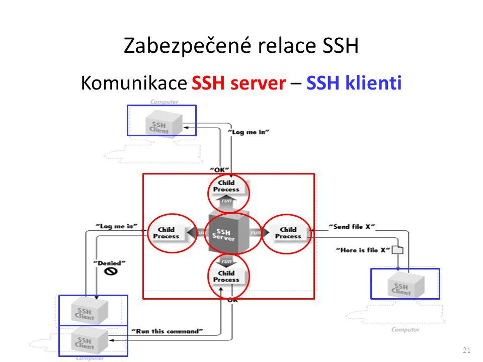 Komunikace SSH server – SSH klienti 21 Zabezpečené relace SSH