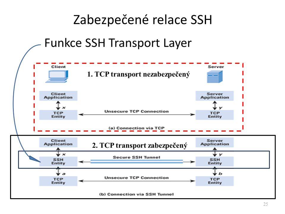 25 Zabezpečené relace SSH