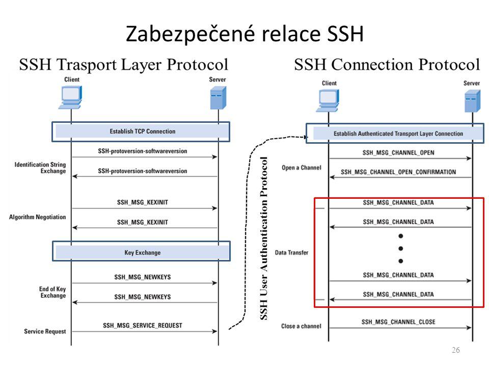 26 Zabezpečené relace SSH