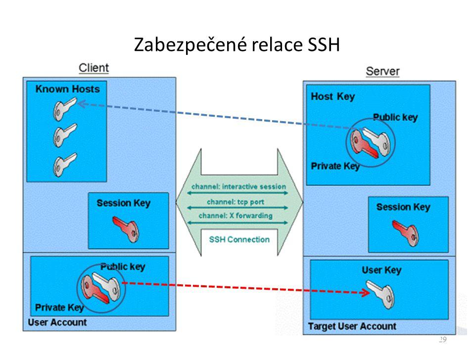 Zabezpečené relace SSH 29