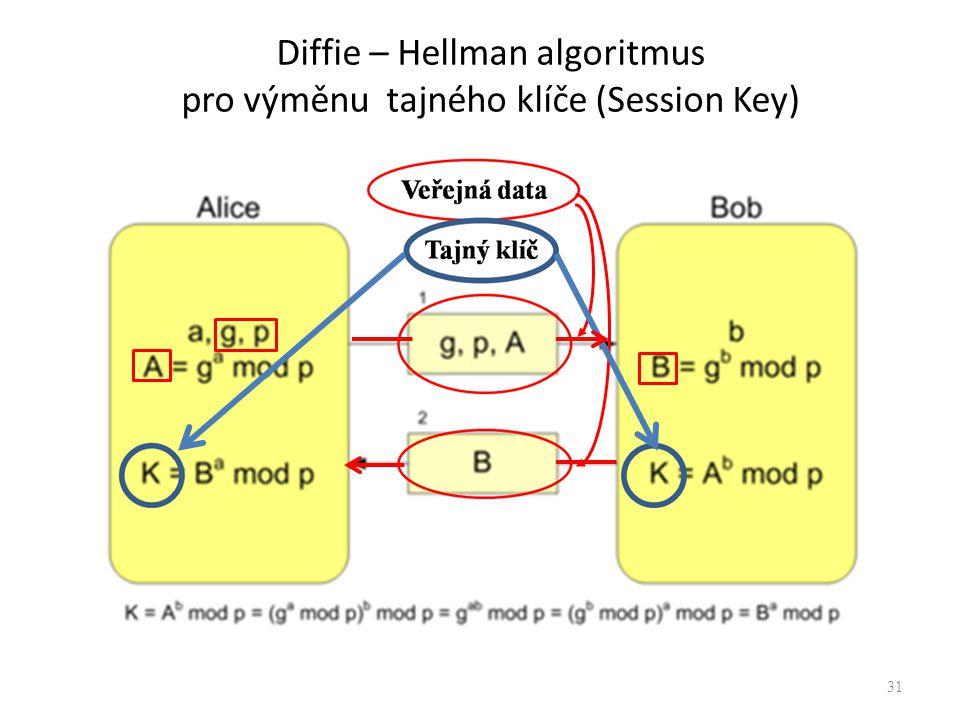 Diffie – Hellman algoritmus pro výměnu tajného klíče (Session Key) 31