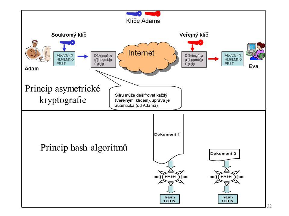 32 Princip asymetrické kryptografie Princip hash algoritmů