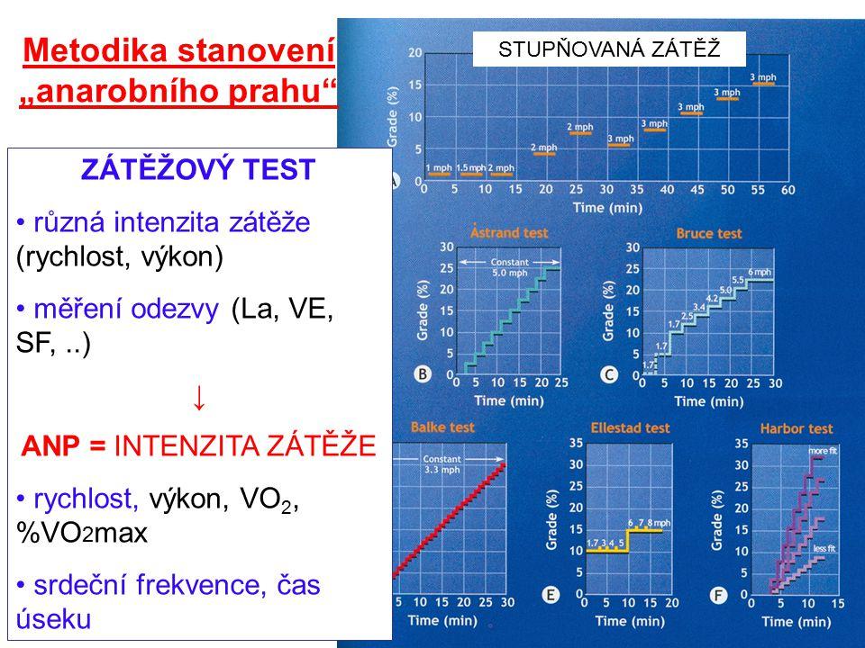 """Metodika stanovení """"anarobního prahu"""" ZÁTĚŽOVÝ TEST různá intenzita zátěže (rychlost, výkon) měření odezvy (La, VE, SF,..) ↓ ANP = INTENZITA ZÁTĚŽE ry"""