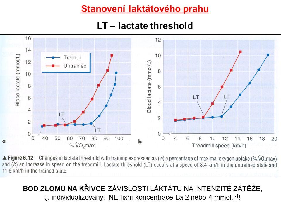 Stanovení laktátového prahu LT – lactate threshold BOD ZLOMU NA KŘIVCE ZÁVISLOSTI LÁKTÁTU NA INTENZITÉ ZÁTĚŽE, tj. individualizovaný. NE fixní koncent