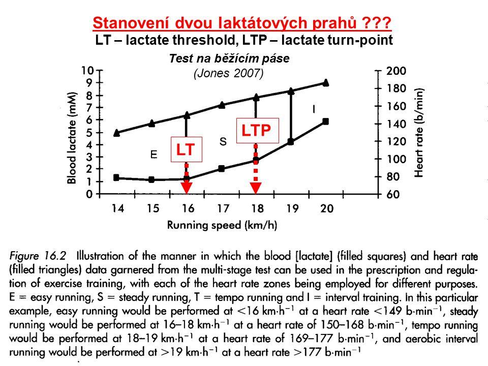 Test na běžícím páse (Jones 2007) Stanovení dvou laktátových prahů ??? LT LTP LT – lactate threshold, LTP – lactate turn-point