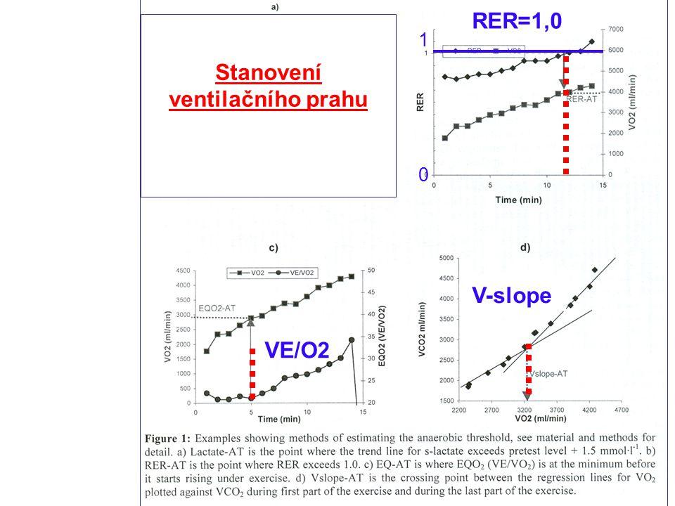Stanovení ventilačního prahu V-slope RER=1,0 1010 VE/O2