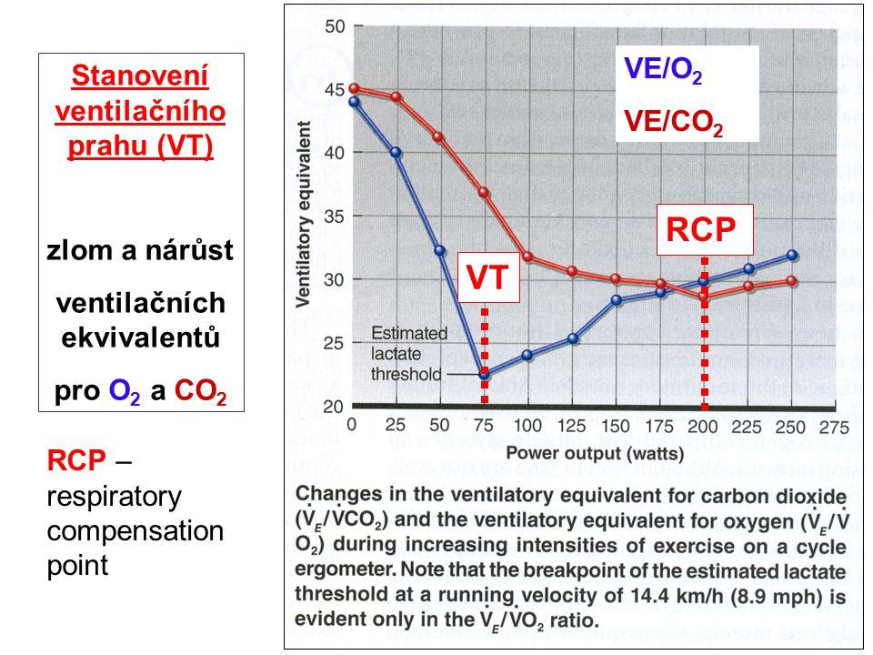 Stanovení ventilačního prahu (VT) zlom a nárůst ventilačních ekvivalentů pro O 2 a CO 2 VE/O 2 VE/CO 2 VT RCP RCP – respiratory compensation point