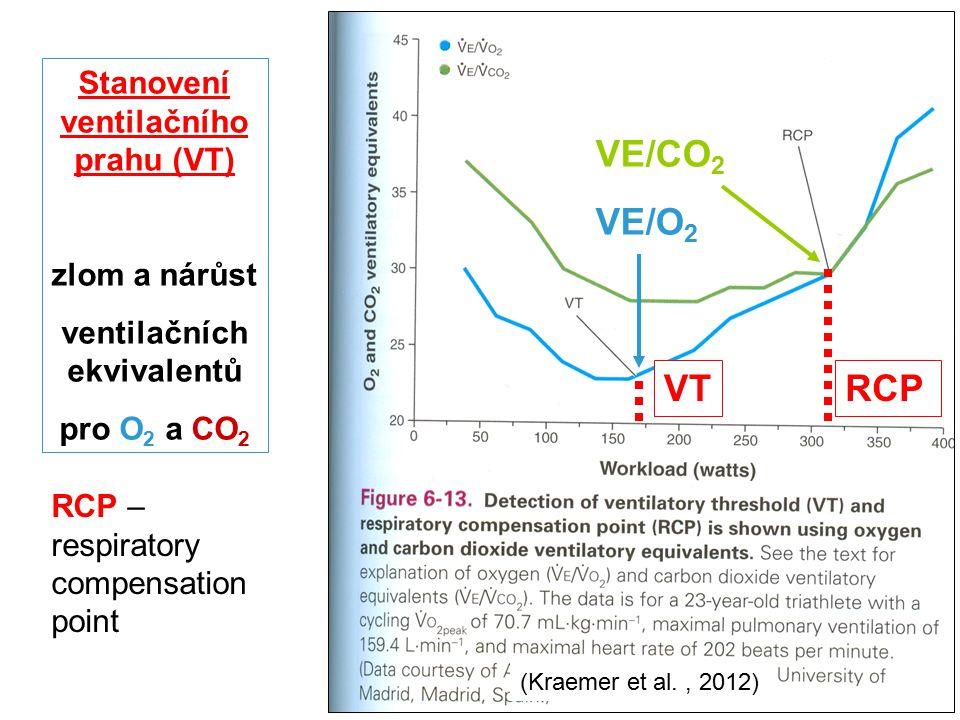 (Kraemer et al., 2012) VE/CO 2 VE/O 2 VTRCP RCP – respiratory compensation point Stanovení ventilačního prahu (VT) zlom a nárůst ventilačních ekvivale