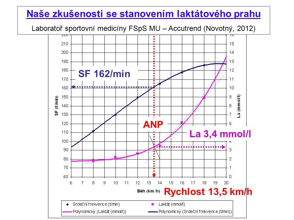 Naše zkušenosti se stanovením laktátového prahu Laboratoř sportovní medicíny FSpS MU – Accutrend (Novotný, 2012) La 3,4 mmol/l SF 162/min ANP Rychlost