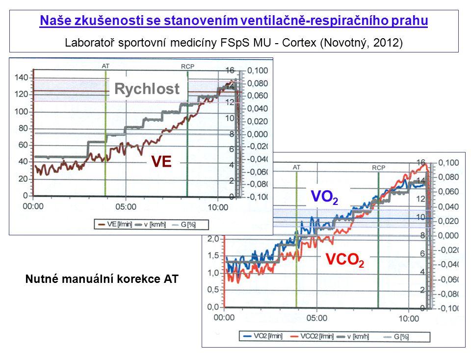 Naše zkušenosti se stanovením ventilačně-respiračního prahu Laboratoř sportovní medicíny FSpS MU - Cortex (Novotný, 2012) VE VO 2 VCO 2 Rychlost Nutné