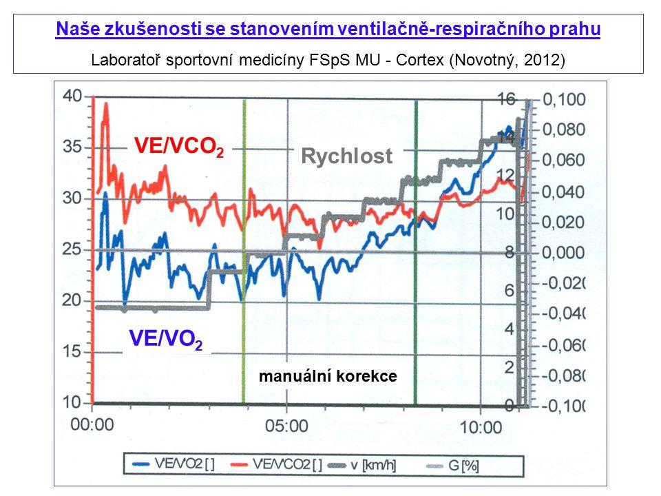 Naše zkušenosti se stanovením ventilačně-respiračního prahu Laboratoř sportovní medicíny FSpS MU - Cortex (Novotný, 2012) VE/VO 2 VE/VCO 2 Rychlost ma