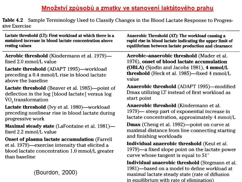 Množství způsobů a zmatky ve stanovení laktátového prahu (Bourdon, 2000)
