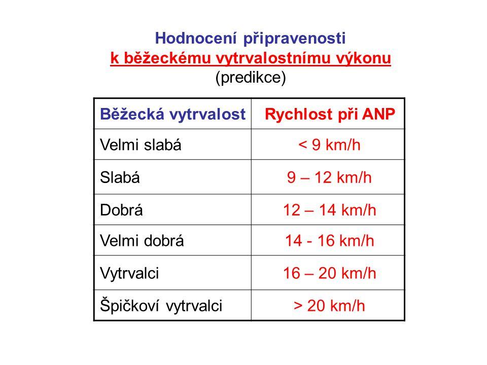 Běžecká vytrvalostRychlost při ANP Velmi slabá< 9 km/h Slabá9 – 12 km/h Dobrá12 – 14 km/h Velmi dobrá14 - 16 km/h Vytrvalci16 – 20 km/h Špičkoví vytrv