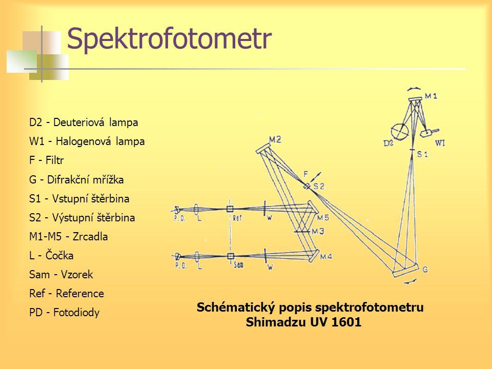 Spektrofotometr D2 - Deuteriová lampa W1 - Halogenová lampa F - Filtr G - Difrakční mřížka S1 - Vstupní štěrbina S2 - Výstupní štěrbina M1-M5 - Zrcadla L - Čočka Sam - Vzorek Ref - Reference PD - Fotodiody Schématický popis spektrofotometru Shimadzu UV 1601