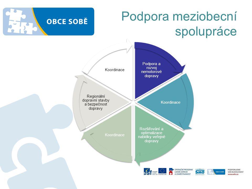 Podpora meziobecní spolupráce Podpora a rozvoj nemotorové dopravy Koordinace Rozšiřování a optimalizace nabídky veřejné dopravy Koordinace Regionální dopravní stavby a bezpečnost dopravy Koordinace