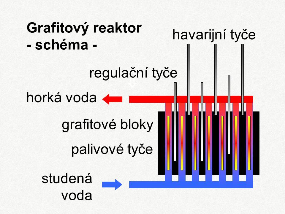 Grafitový reaktor - schéma - regulační tyče havarijní tyče grafitové bloky palivové tyče horká voda studená voda