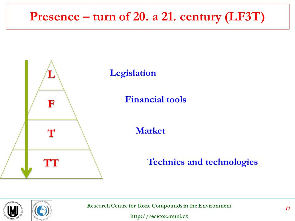 11 Research Centre for Toxic Compounds in the Environment http://recetox.muni.cz Presence – turn of 20. a 21. century (LF3T) L F T TT Legislation Fina