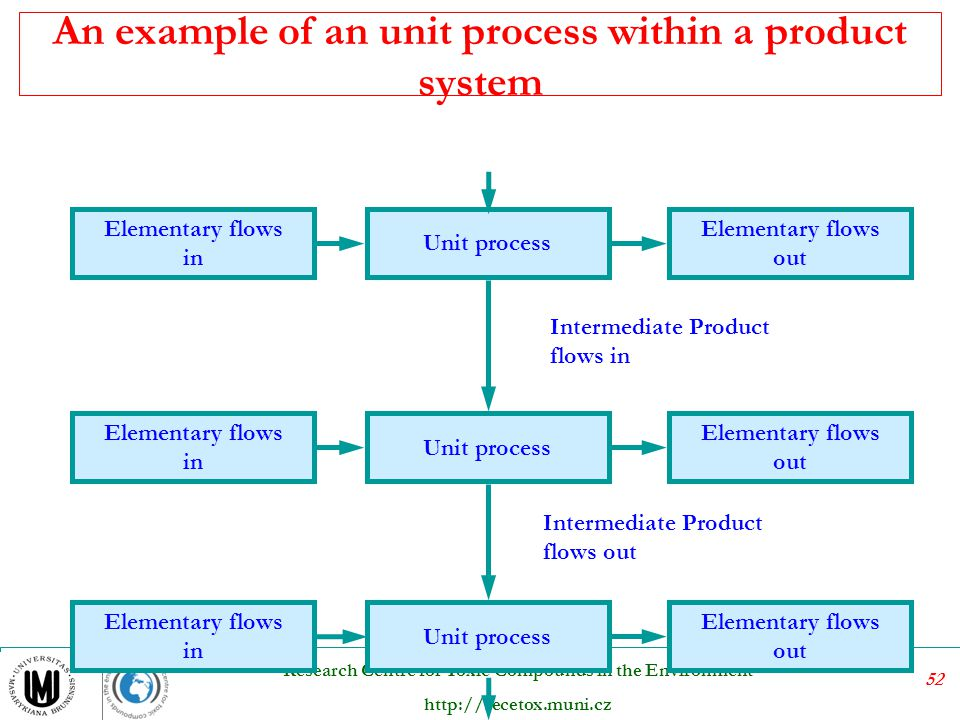 52 Research Centre for Toxic Compounds in the Environment http://recetox.muni.cz An example of an unit process within a product system Elementary flow