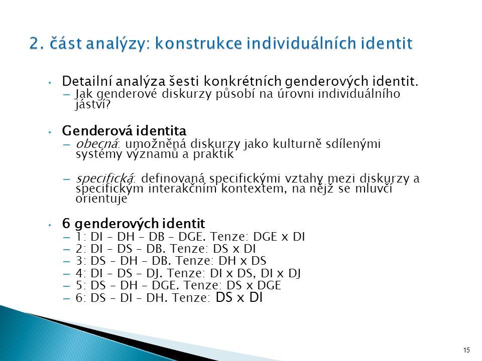 15 Detailní analýza šesti konkrétních genderových identit. – Jak genderové diskurzy působí na úrovni individuálního jáství? Genderová identita – obecn