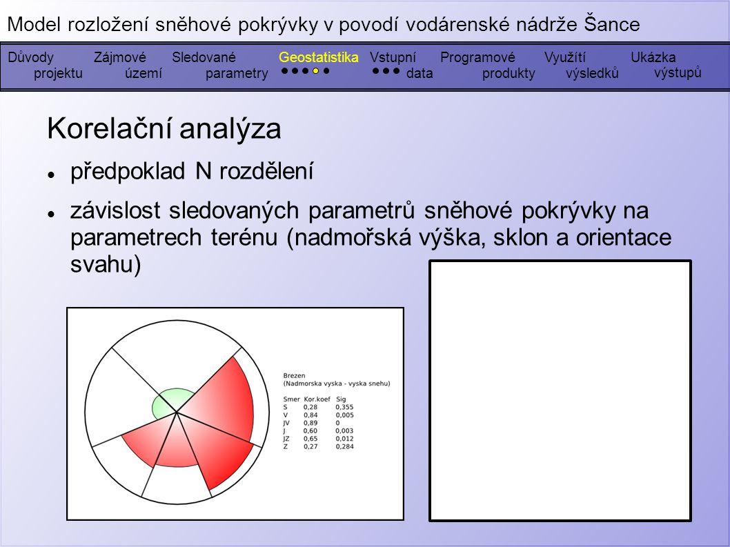 Korelační analýza předpoklad N rozdělení závislost sledovaných parametrů sněhové pokrývky na parametrech terénu (nadmořská výška, sklon a orientace svahu) DůvodyZájmovéGeostatistikaSledovanéVstupníProgramovéUkázka výstupů Model rozložení sněhové pokrývky v povodí vodárenské nádrže Šance Využítí projektuúzemíparametrydatavýsledkůprodukty