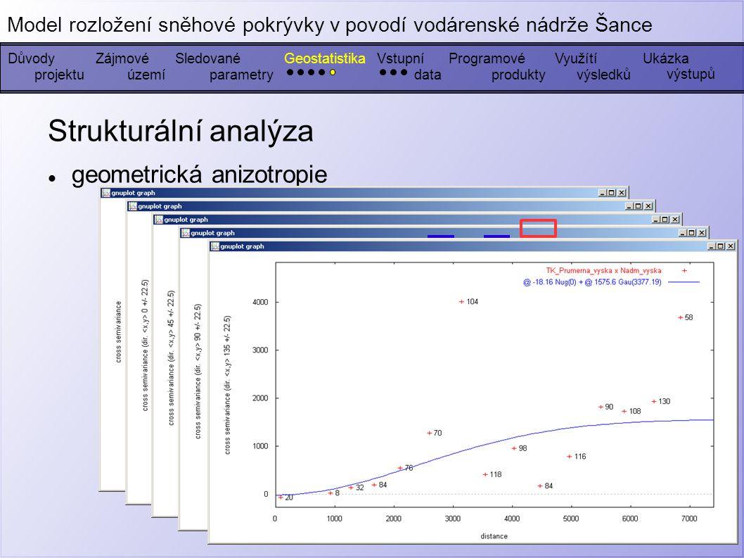 Strukturální analýza geometrická anizotropie DůvodyZájmovéGeostatistikaSledovanéVstupníProgramovéUkázka výstupů Model rozložení sněhové pokrývky v povodí vodárenské nádrže Šance Využítí projektuúzemíparametrydatavýsledkůprodukty