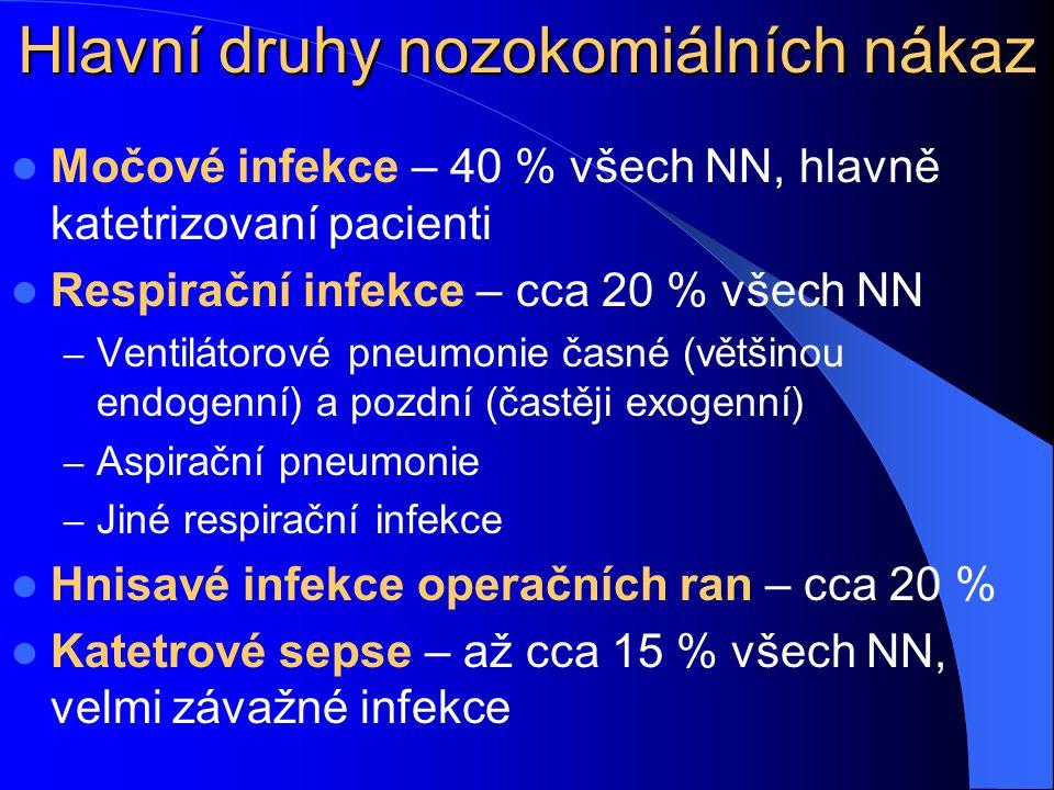 Hlavní druhy nozokomiálních nákaz Močové infekce – 40 % všech NN, hlavně katetrizovaní pacienti Respirační infekce – cca 20 % všech NN – Ventilátorové