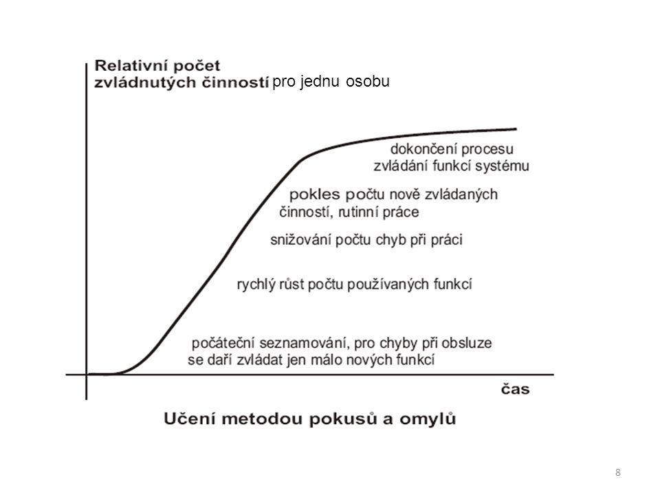 9 Křivka učení a typy zvládání