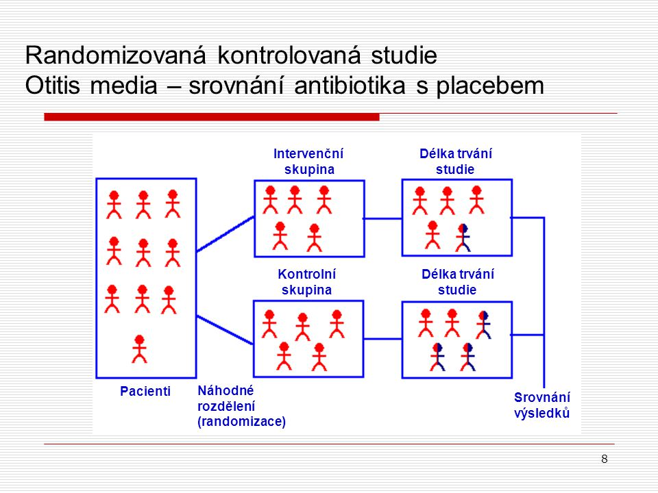 8 Randomizovaná kontrolovaná studie Otitis media – srovnání antibiotika s placebem Intervenční skupina Délka trvání studie Kontrolní skupina Délka trvání studie Pacienti Náhodné rozdělení (randomizace) Srovnání výsledků