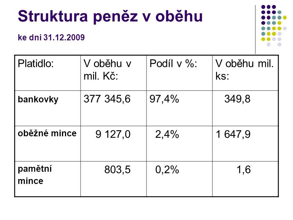 Struktura peněz v oběhu ke dni 31.12.2009 Platidlo:V oběhu v mil. Kč: Podíl v %:V oběhu mil. ks: bankovky 377 345,697,4% 349,8 oběžné mince 9 127,0 2,