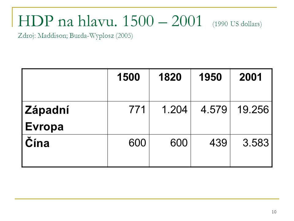 10 HDP na hlavu. 1500 – 2001 (1990 US dollars) Zdroj: Maddison; Burda-Wyplosz (2005) 1500182019502001 Západní Evropa 7711.2044.57919.256 Čína 600 4393
