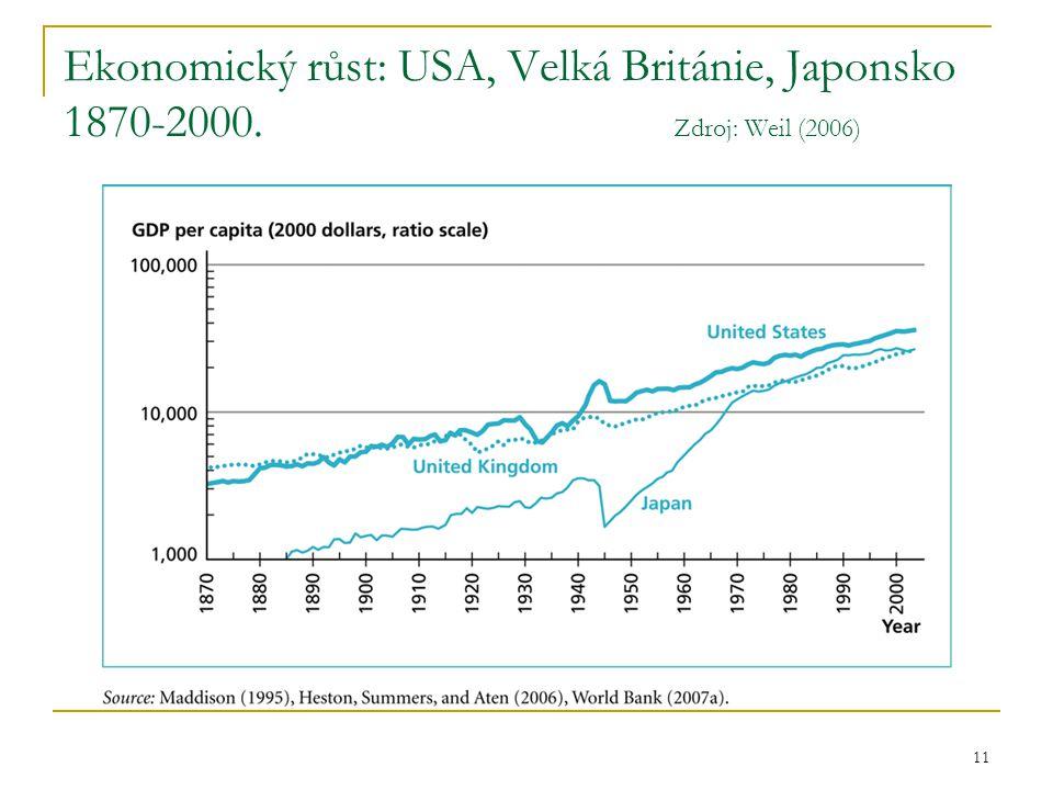 11 Ekonomický růst: USA, Velká Británie, Japonsko 1870-2000. Zdroj: Weil (2006)