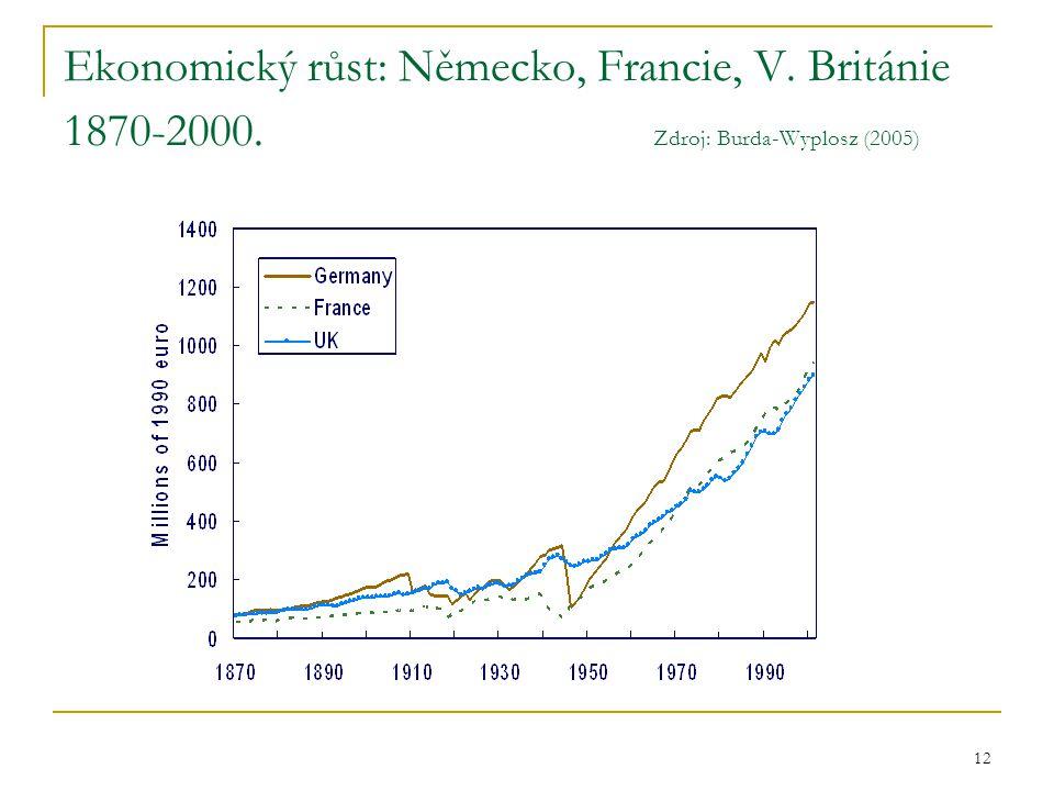 12 Ekonomický růst: Německo, Francie, V. Británie 1870-2000. Zdroj: Burda-Wyplosz (2005)