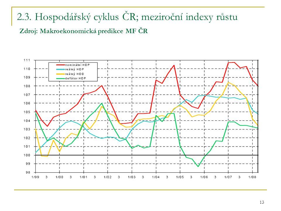 13 2.3. Hospodářský cyklus ČR; meziroční indexy růstu Zdroj: Makroekonomická predikce MF ČR