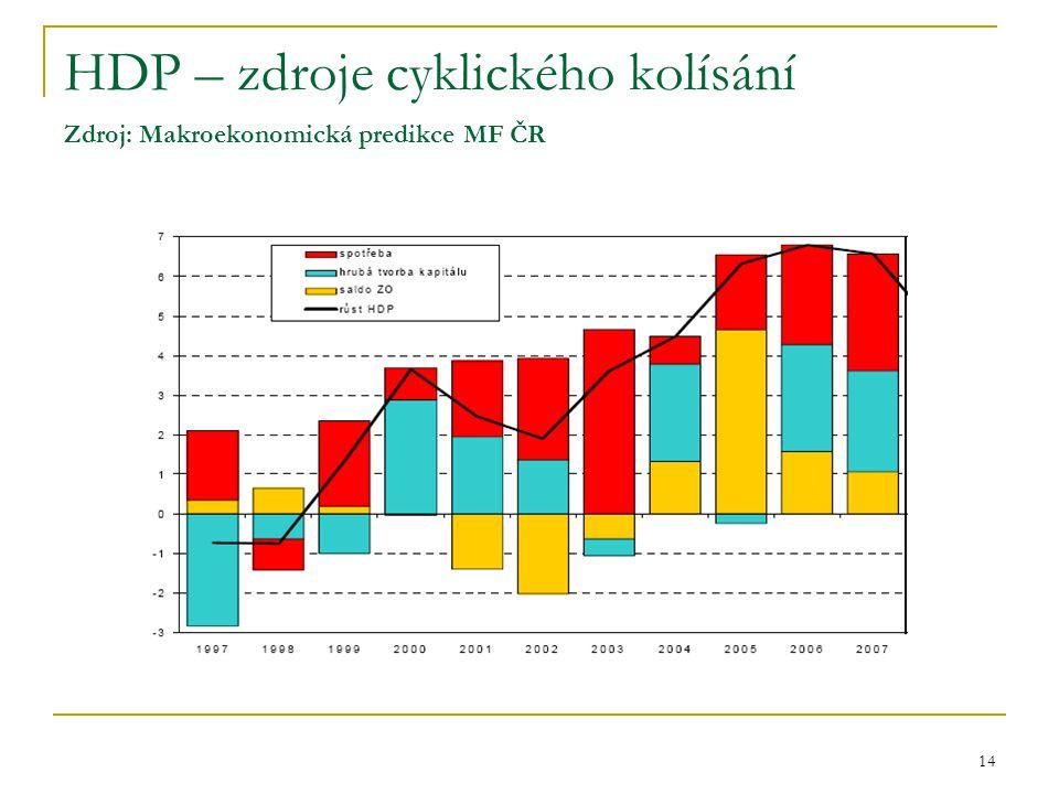 14 HDP – zdroje cyklického kolísání Zdroj: Makroekonomická predikce MF ČR