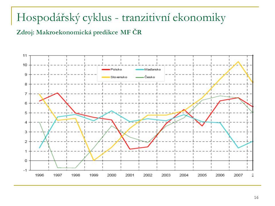 16 Hospodářský cyklus - tranzitivní ekonomiky Zdroj: Makroekonomická predikce MF ČR