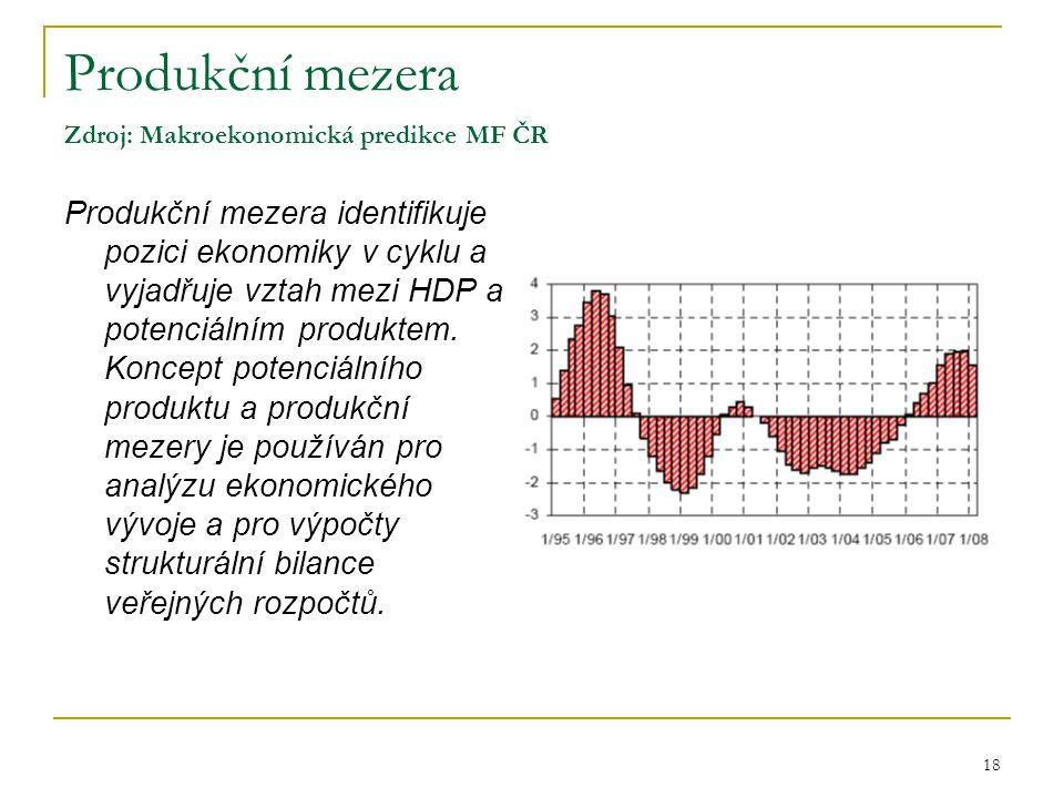 18 Produkční mezera Zdroj: Makroekonomická predikce MF ČR Produkční mezera identifikuje pozici ekonomiky v cyklu a vyjadřuje vztah mezi HDP a potenciá