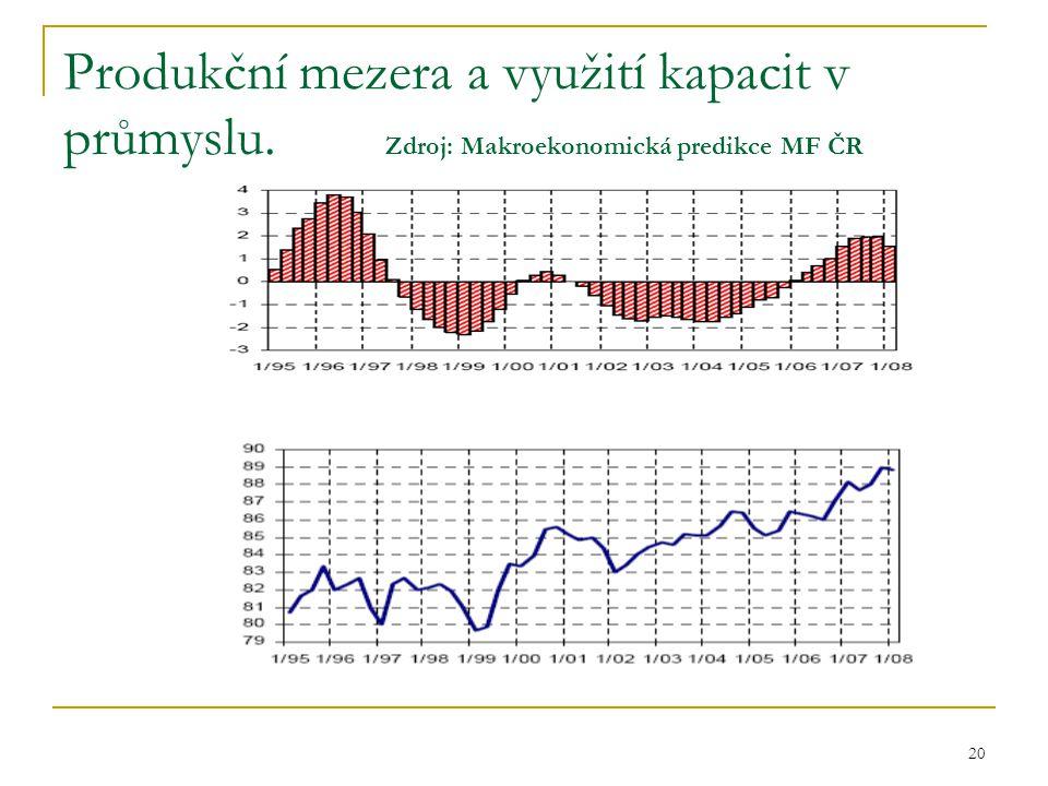 20 Produkční mezera a využití kapacit v průmyslu. Zdroj: Makroekonomická predikce MF ČR