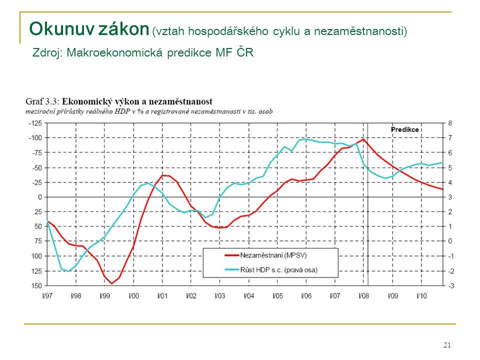 21 Okunuv zákon (vztah hospodářského cyklu a nezaměstnanosti) Zdroj: Makroekonomická predikce MF ČR