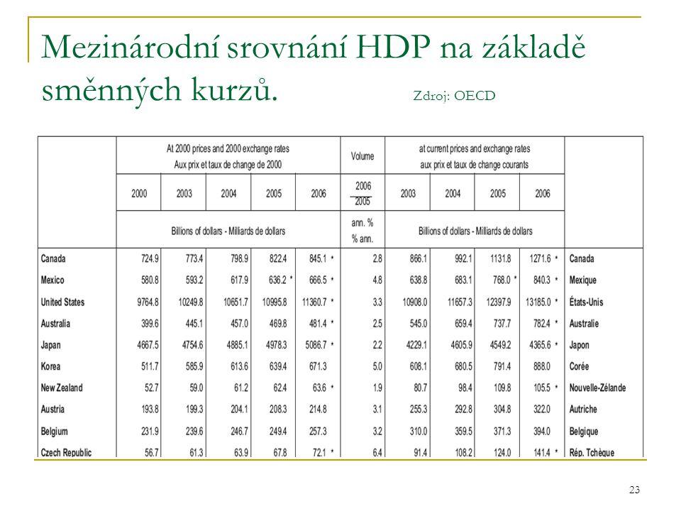 23 Mezinárodní srovnání HDP na základě směnných kurzů. Zdroj: OECD
