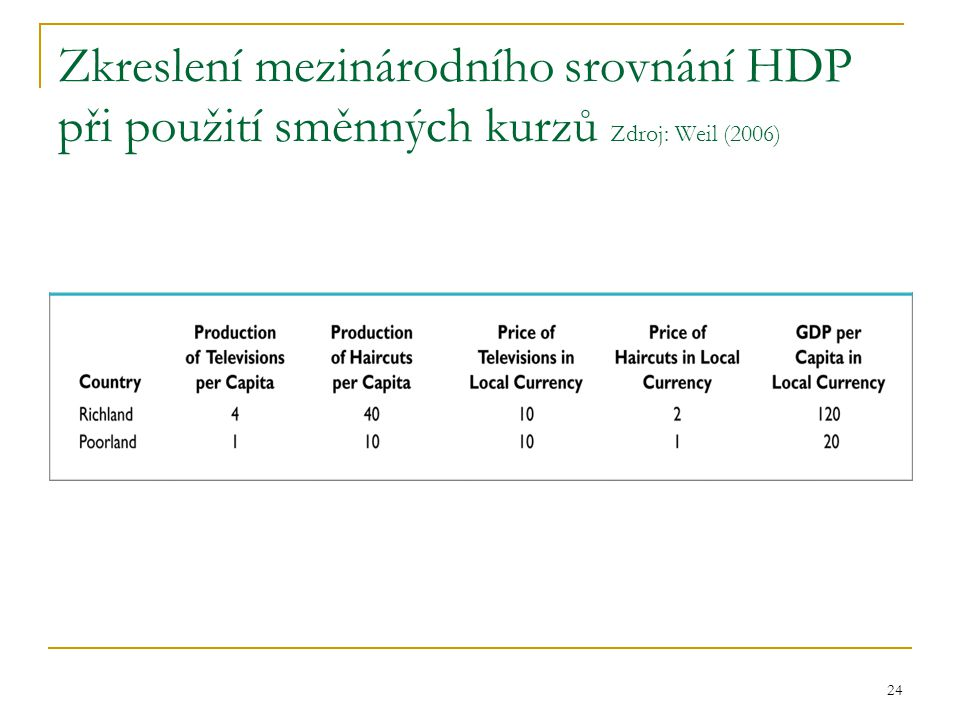 24 Zkreslení mezinárodního srovnání HDP při použití směnných kurzů Zdroj: Weil (2006)