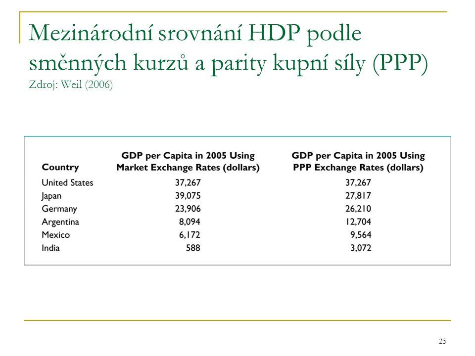 25 Mezinárodní srovnání HDP podle směnných kurzů a parity kupní síly (PPP) Zdroj: Weil (2006)