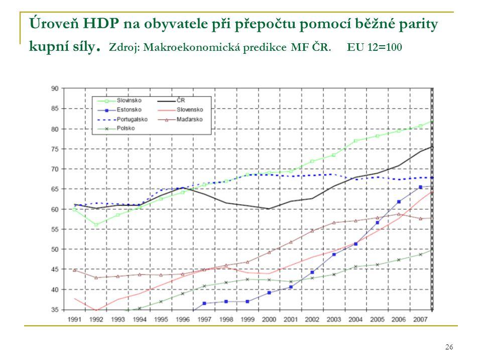 26 Úroveň HDP na obyvatele při přepočtu pomocí běžné parity kupní síly. Zdroj: Makroekonomická predikce MF ČR. EU 12=100