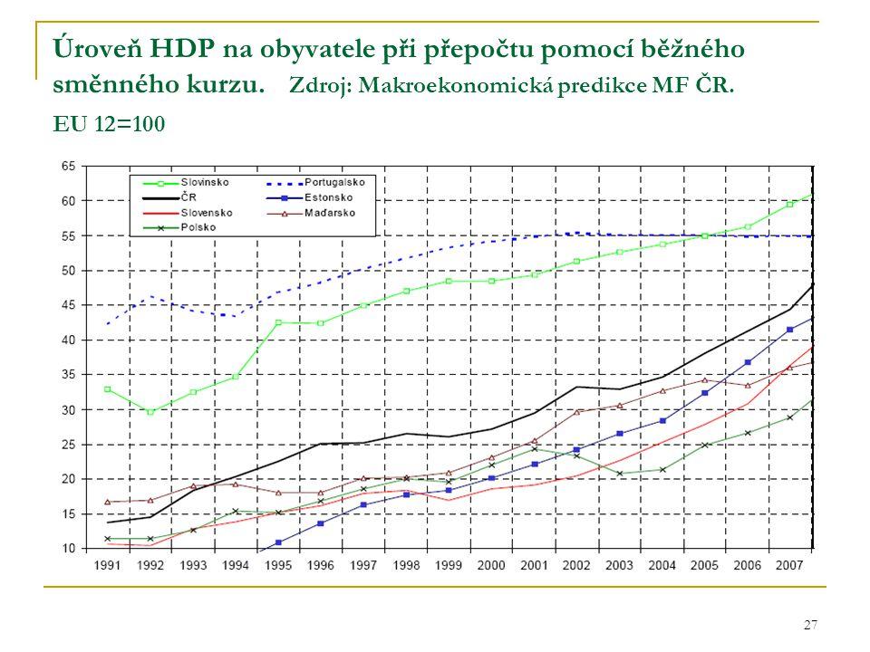 27 Úroveň HDP na obyvatele při přepočtu pomocí běžného směnného kurzu. Zdroj: Makroekonomická predikce MF ČR. EU 12=100