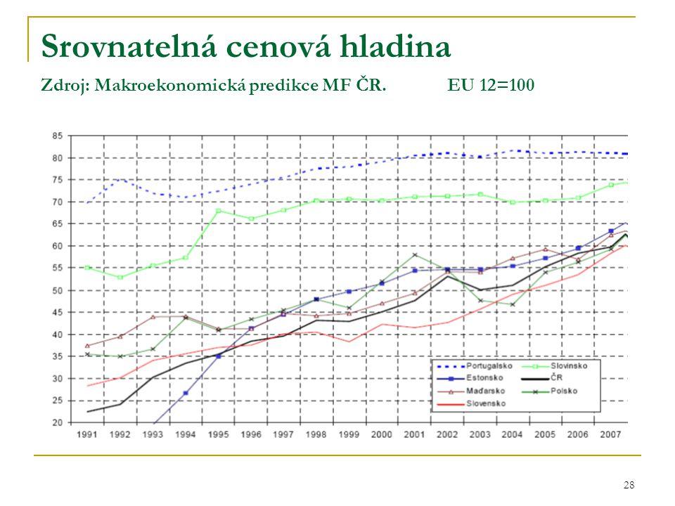 28 Srovnatelná cenová hladina Zdroj: Makroekonomická predikce MF ČR. EU 12=100