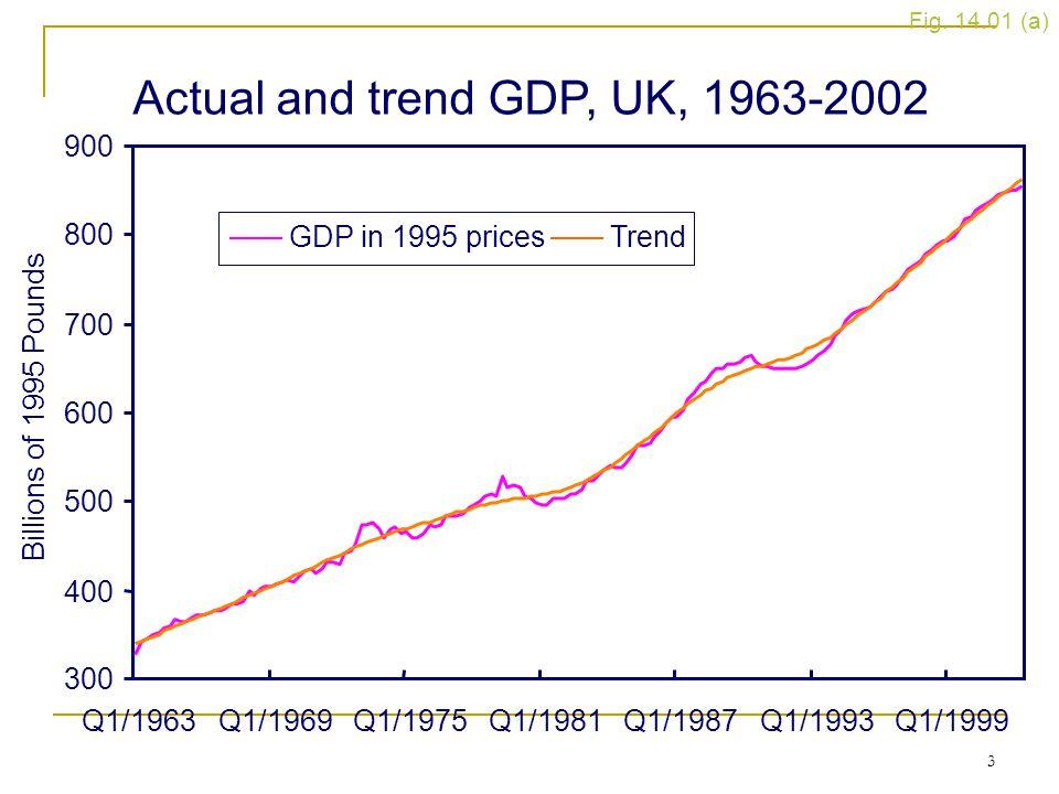 3 Figure 14.1 (a) Actual and trend GDP, UK, 1963-2002 Fig. 14.01 (a) 300 400 500 600 700 800 900 Q1/1963Q1/1969Q1/1975Q1/1981Q1/1987Q1/1993Q1/1999 Bil