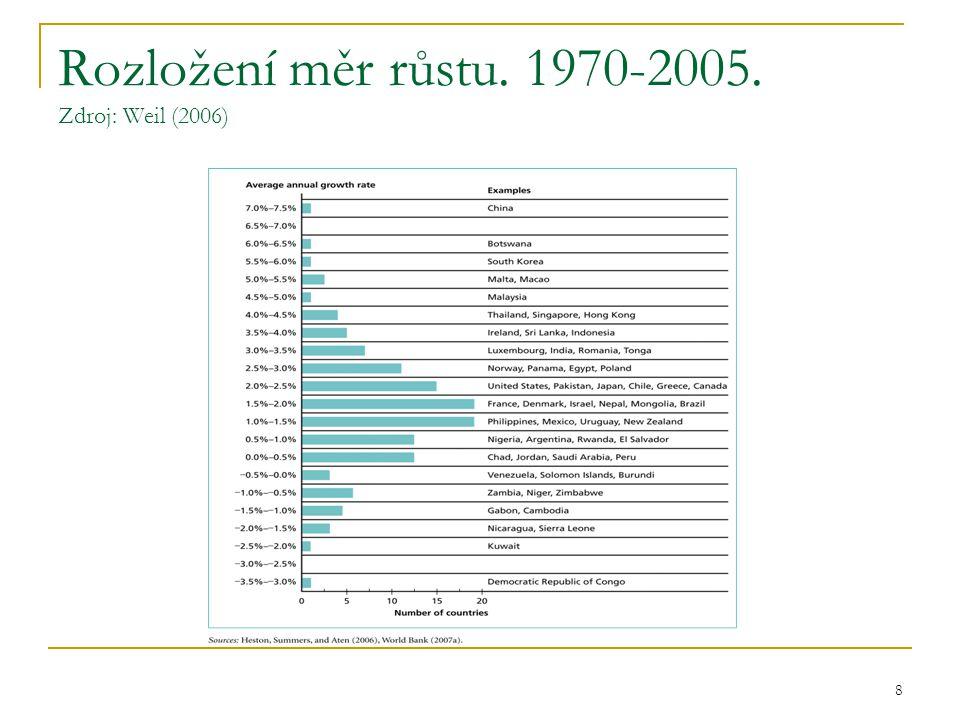 8 Rozložení měr růstu. 1970-2005. Zdroj: Weil (2006)
