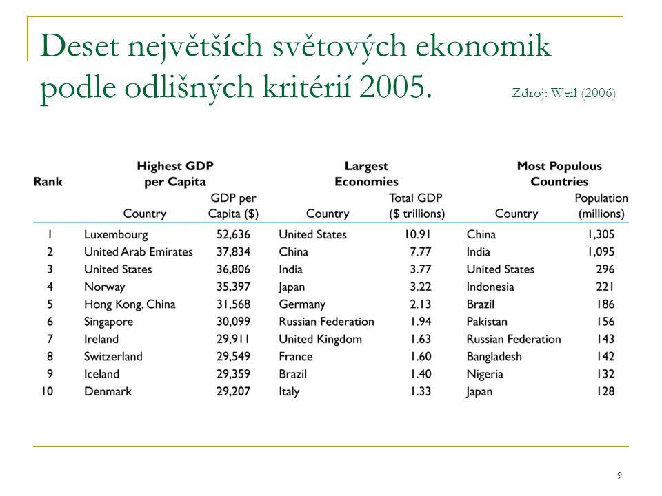 9 Deset největších světových ekonomik podle odlišných kritérií 2005. Zdroj: Weil (2006)